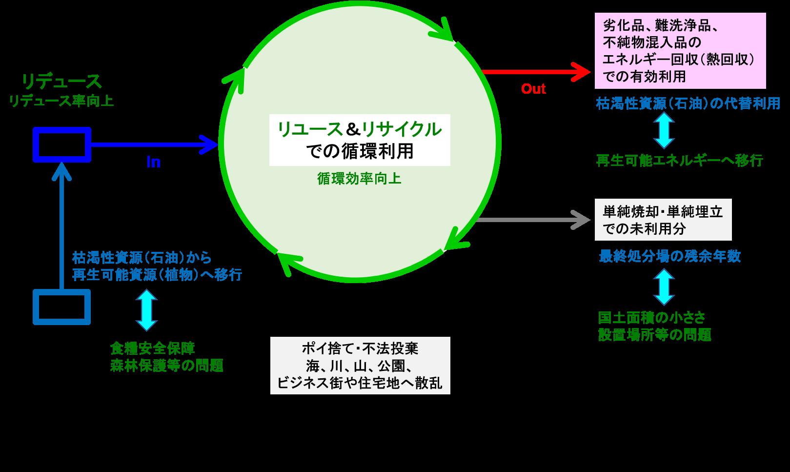 社会 循環 型
