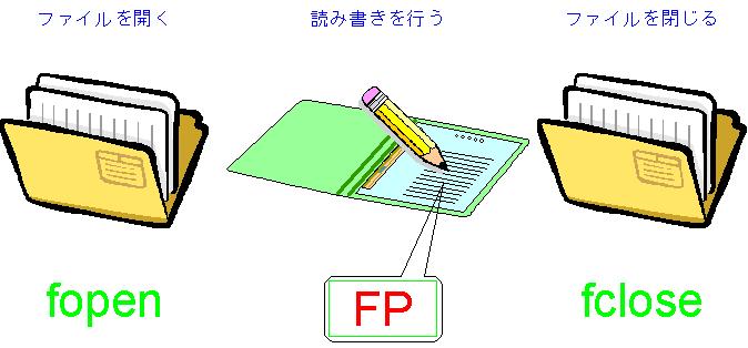 読み込み c++ csv