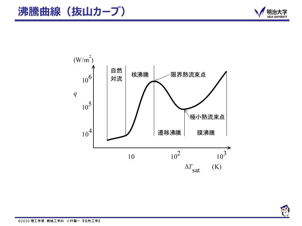 伝熱工学(2020年度 春学期 3年生)